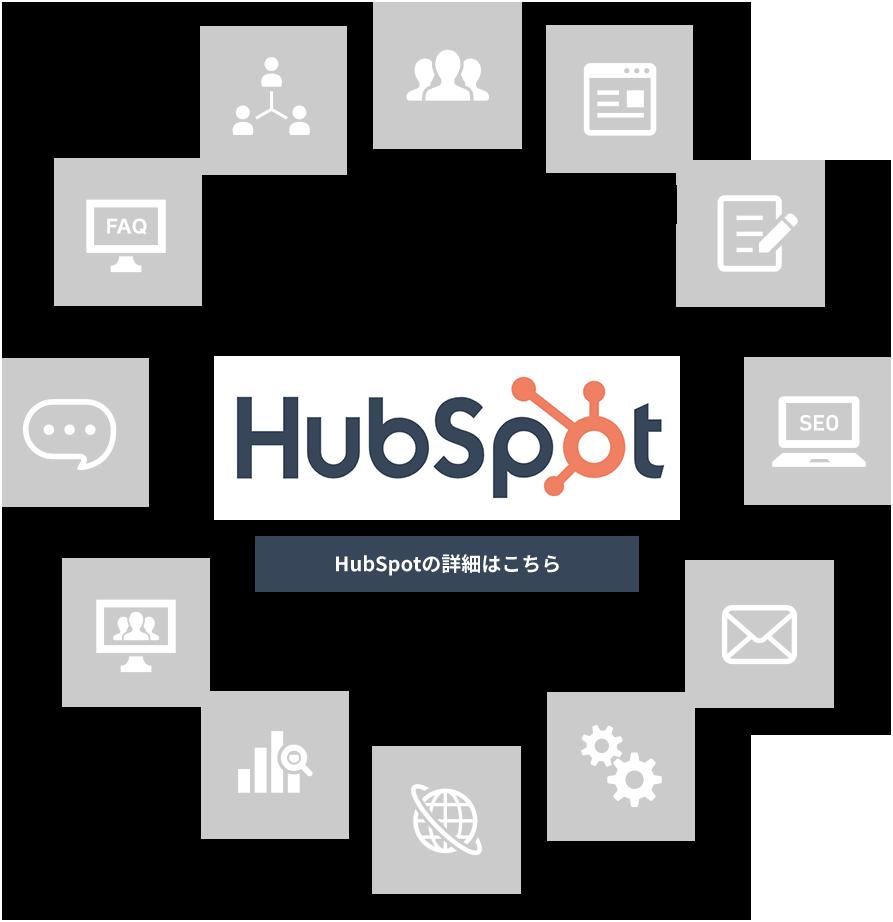 content_Hubspot2