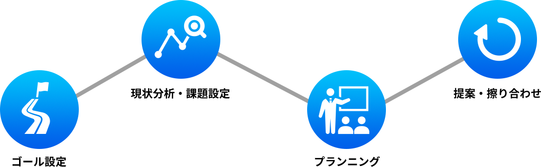 content_supportprocess